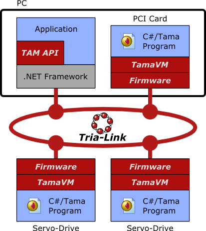 TAMA programming on Triamec products - real-time environments can also be used on the host PC instead of the .NET framework